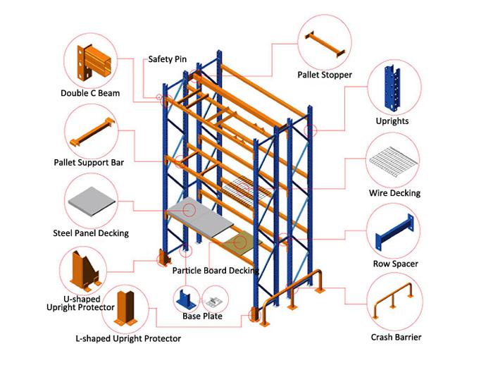 pallet racking system detail