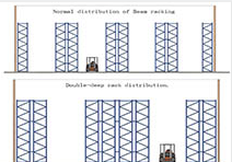 Difference between cross beam racking system and double deep pallet racking system
